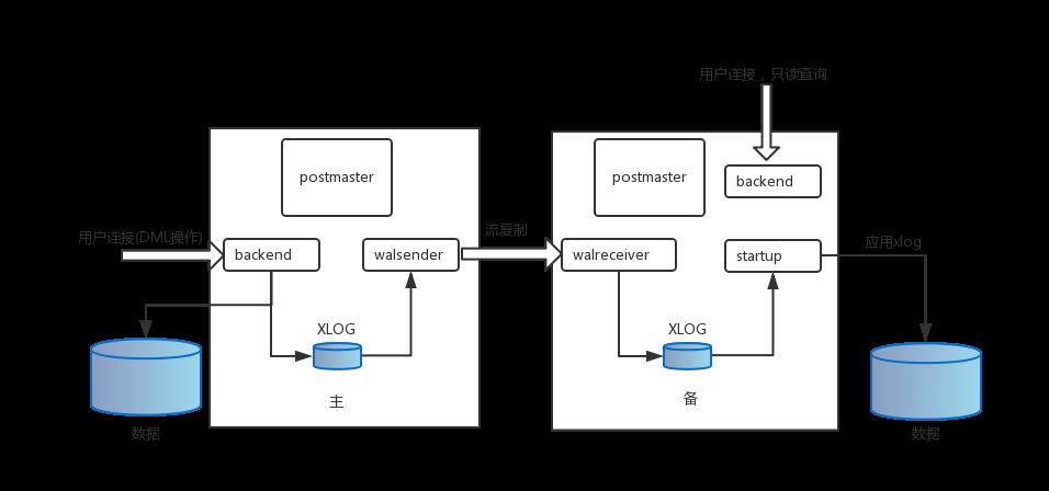 PG主备总体框架图