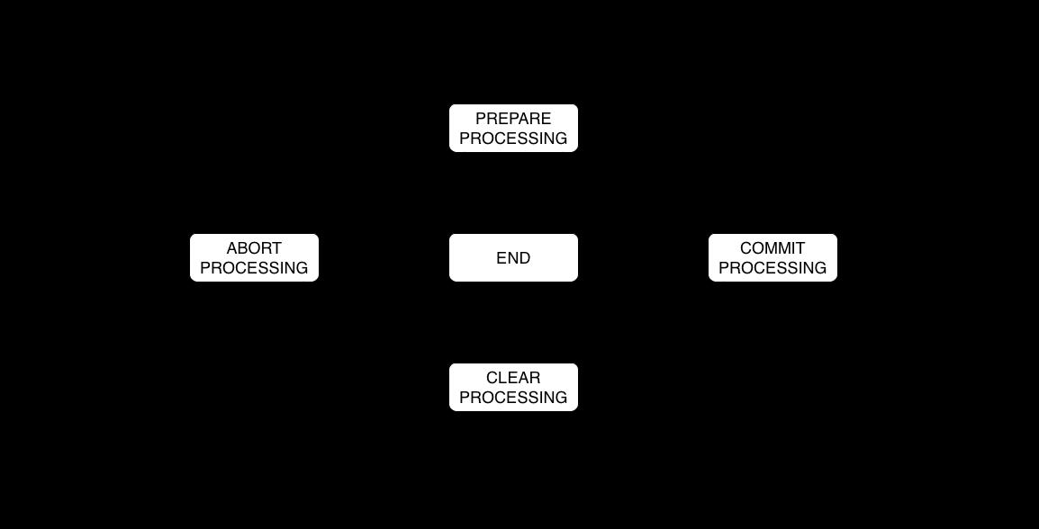 OceanBase分布式事务协调者状态机